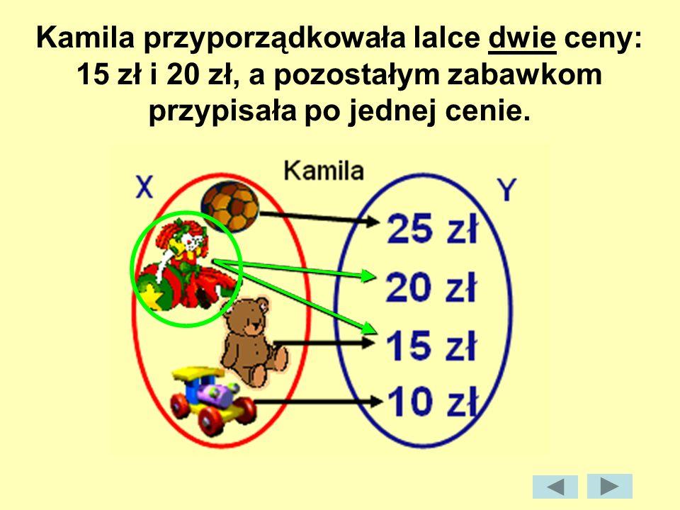 Kamila przyporządkowała lalce dwie ceny: 15 zł i 20 zł, a pozostałym zabawkom przypisała po jednej cenie.