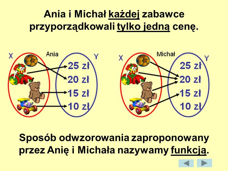 Ania i Michał każdej zabawce przyporządkowali tylko jedną cenę.