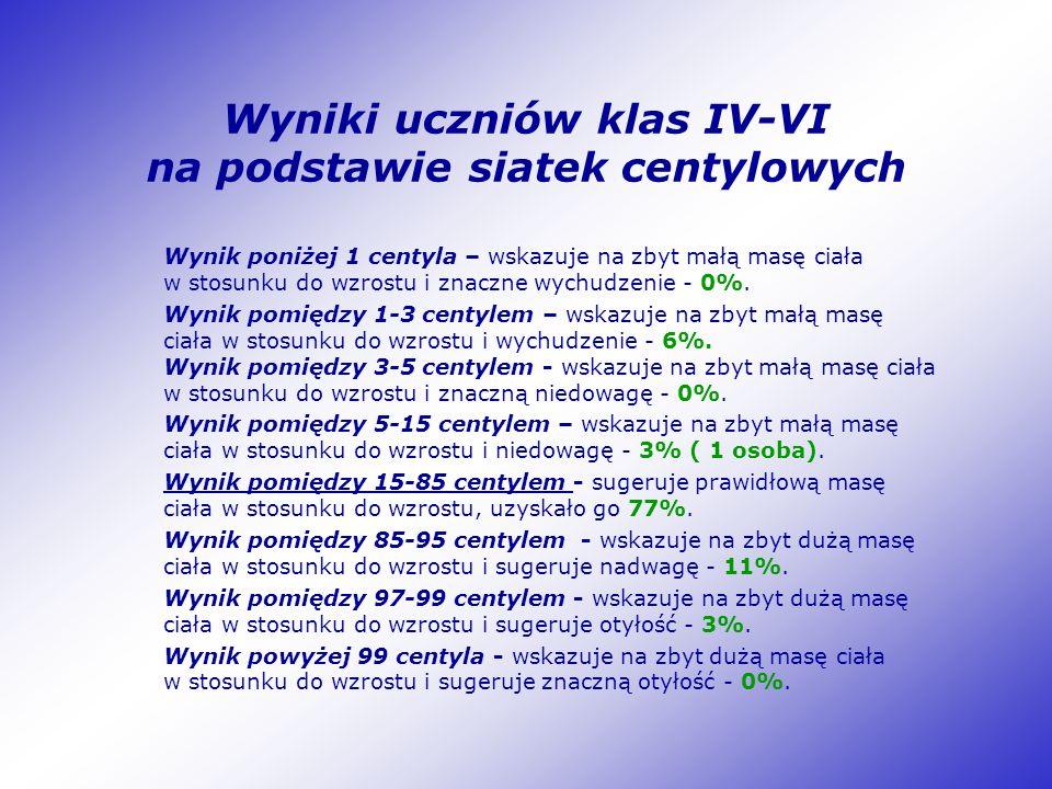 Wyniki uczniów klas IV-VI na podstawie siatek centylowych