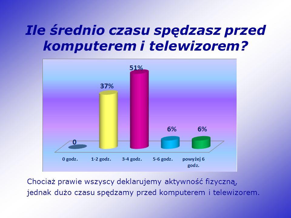 Ile średnio czasu spędzasz przed komputerem i telewizorem