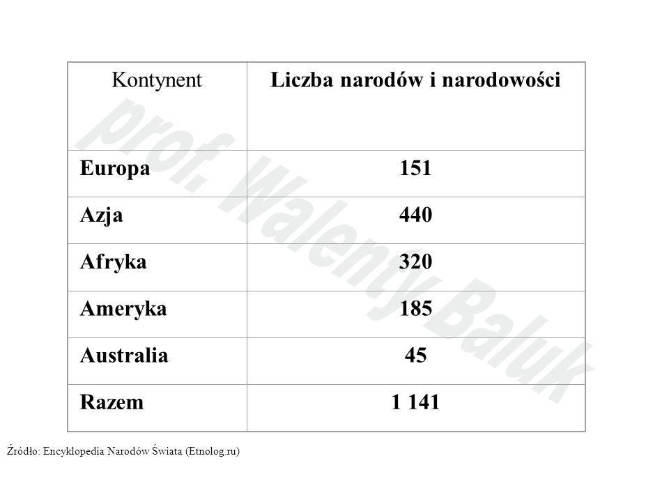 Liczba narodów i narodowości