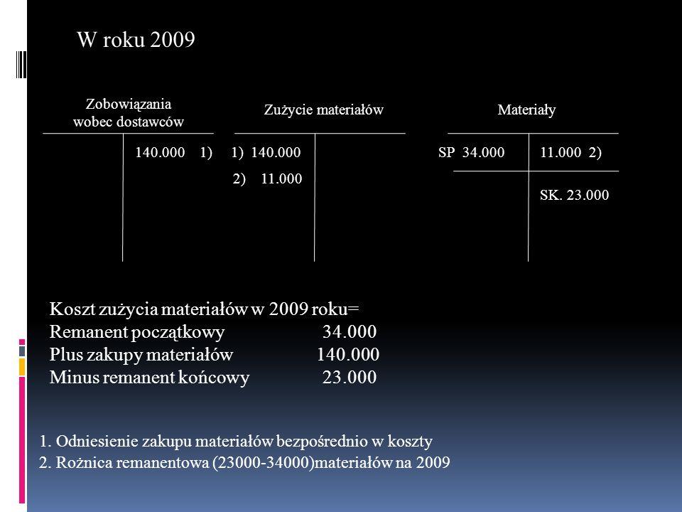 W roku 2009 Koszt zużycia materiałów w 2009 roku=
