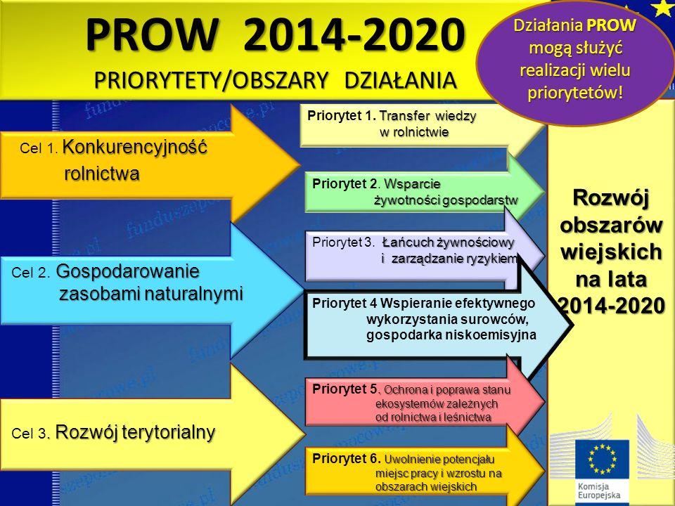 PROW 2014-2020 PRIORYTETY/OBSZARY DZIAŁANIA