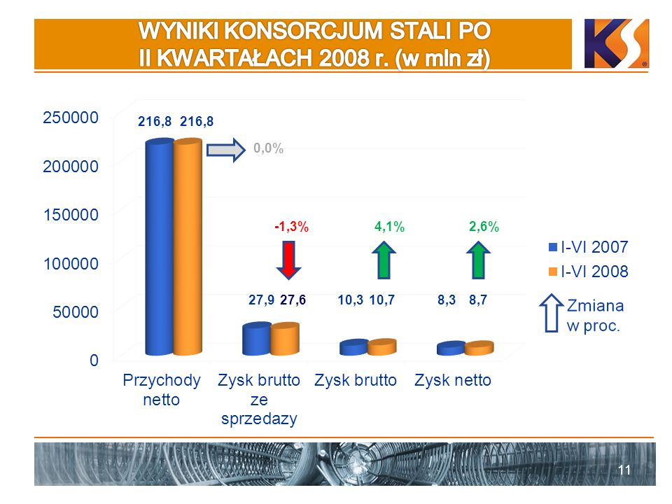 WYNIKI KONSORCJUM STALI PO II KWARTAŁACH 2008 r. (w mln zł)