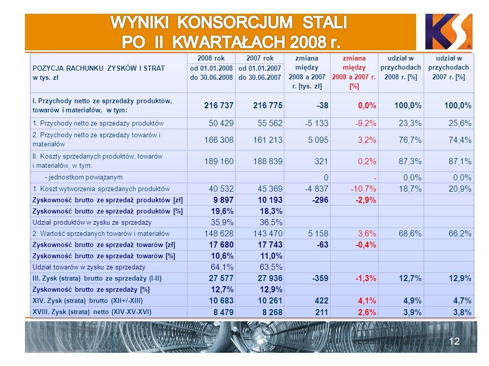WYNIKI KONSORCJUM STALI PO II KWARTAŁACH 2008 r.