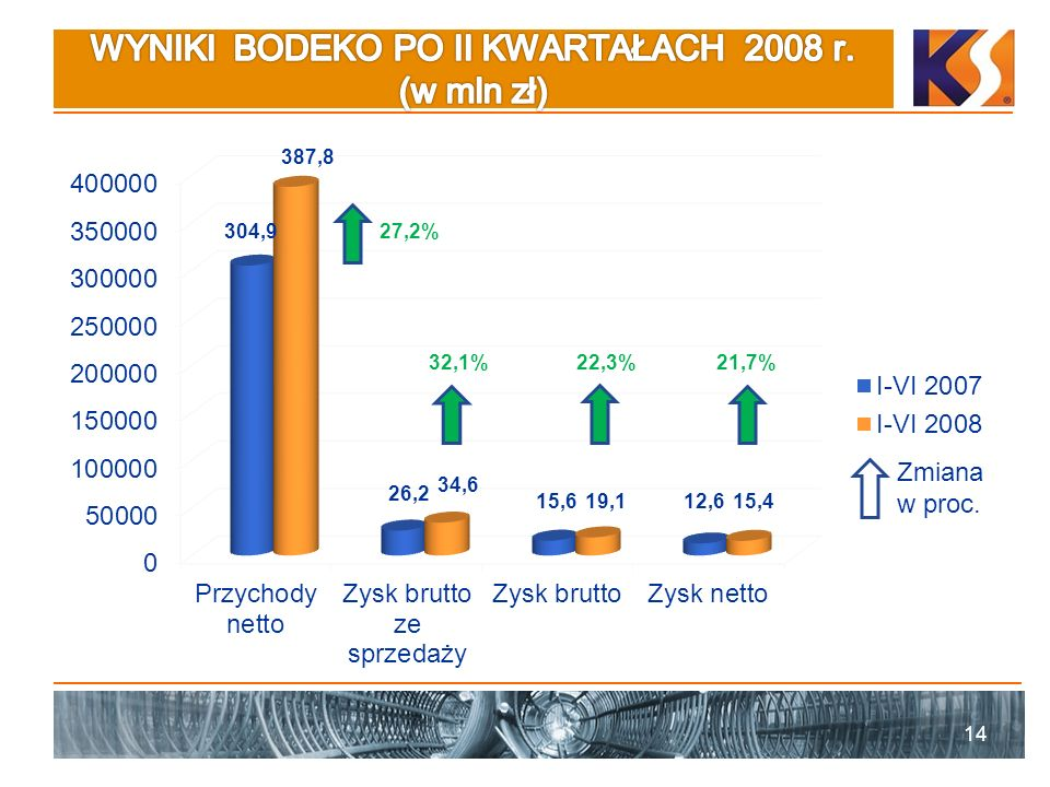 WYNIKI BODEKO PO II KWARTAŁACH 2008 r. (w mln zł)