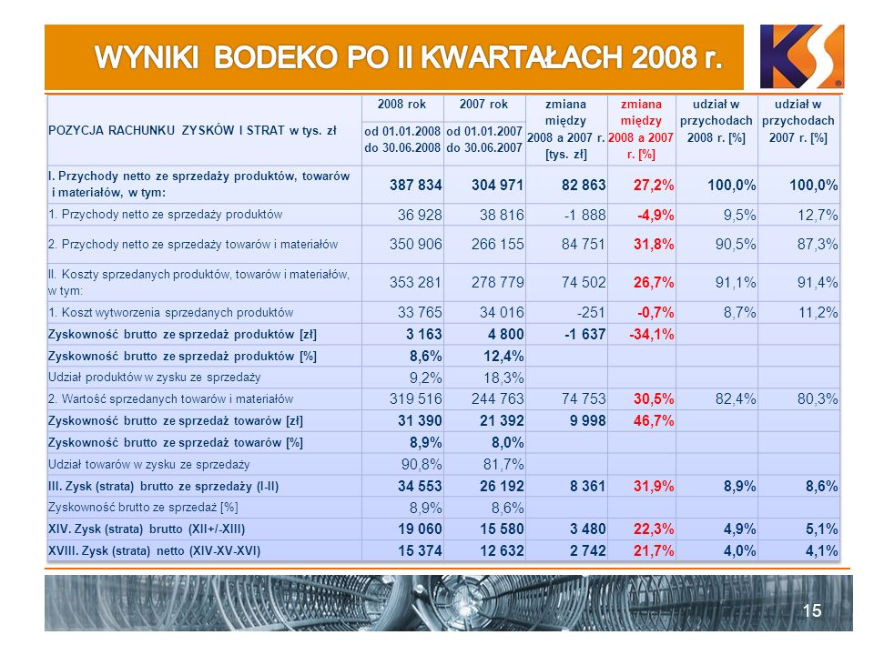 WYNIKI BODEKO PO II KWARTAŁACH 2008 r.