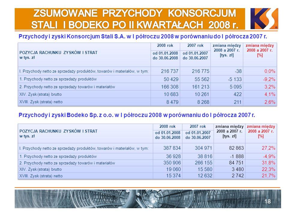 ZSUMOWANE PRZYCHODY KONSORCJUM STALI I BODEKO PO II KWARTAŁACH 2008 r.