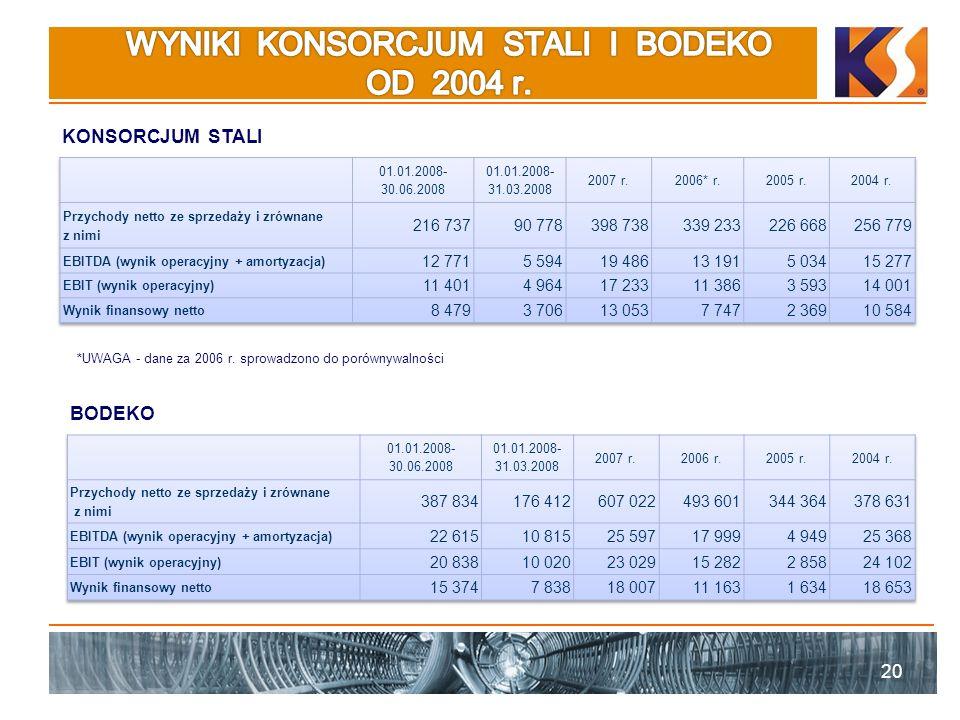 WYNIKI KONSORCJUM STALI I BODEKO OD 2004 r.