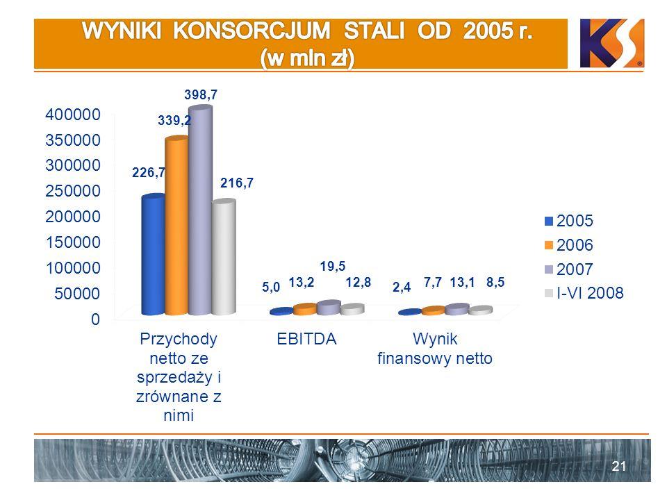 WYNIKI KONSORCJUM STALI OD 2005 r. (w mln zł)