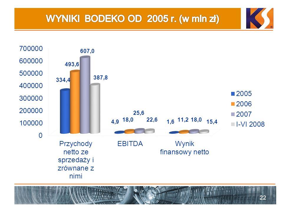 WYNIKI BODEKO OD 2005 r. (w mln zł)