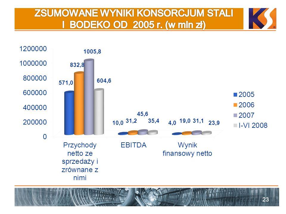 ZSUMOWANE WYNIKI KONSORCJUM STALI I BODEKO OD 2005 r. (w mln zł)