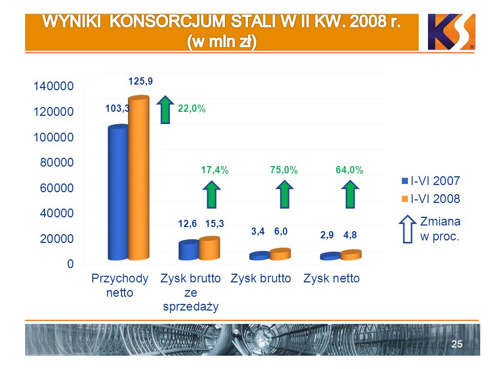 WYNIKI KONSORCJUM STALI W II KW. 2008 r. (w mln zł)