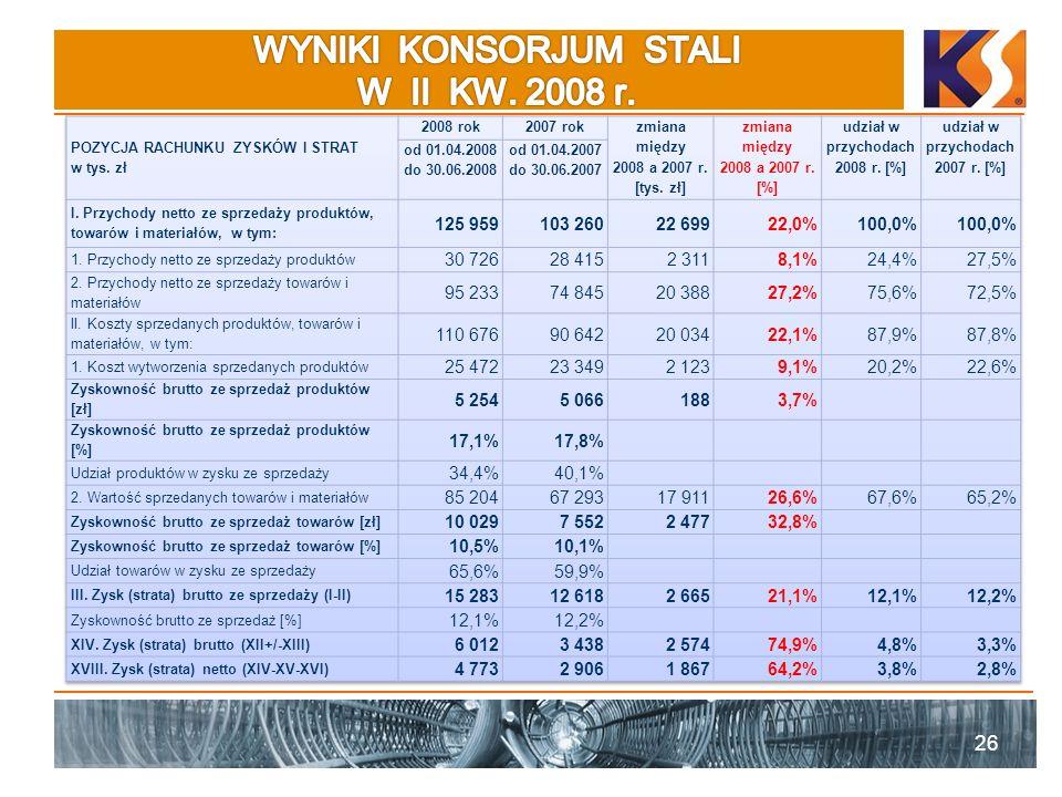 WYNIKI KONSORJUM STALI W II KW. 2008 r.