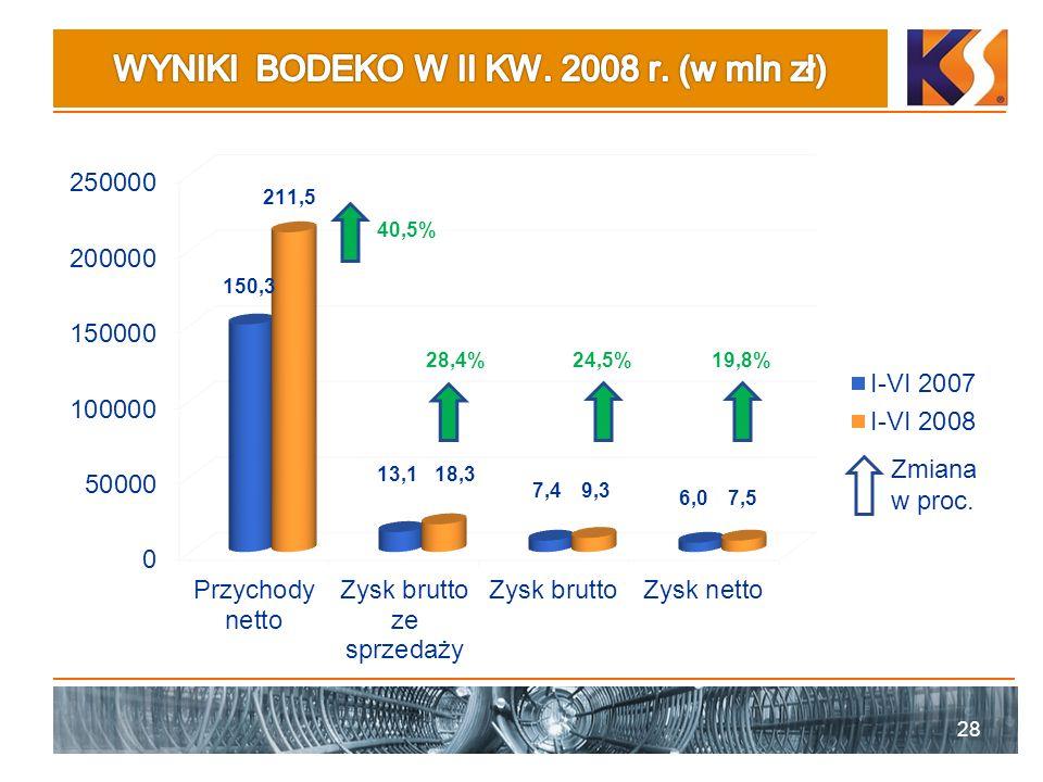 WYNIKI BODEKO W II KW. 2008 r. (w mln zł)