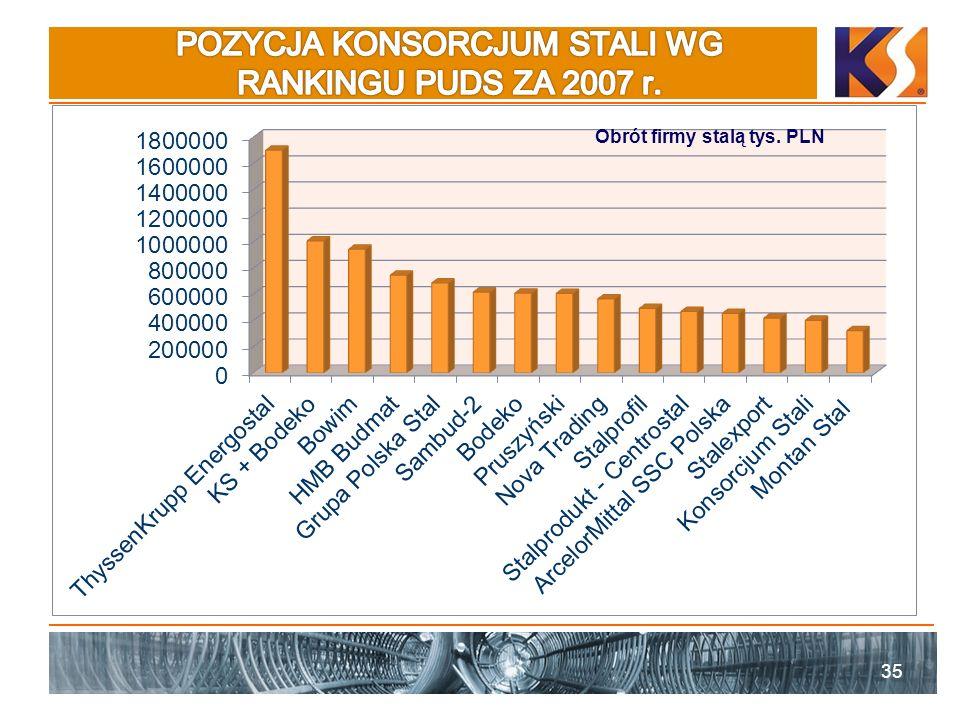 POZYCJA KONSORCJUM STALI WG RANKINGU PUDS ZA 2007 r.