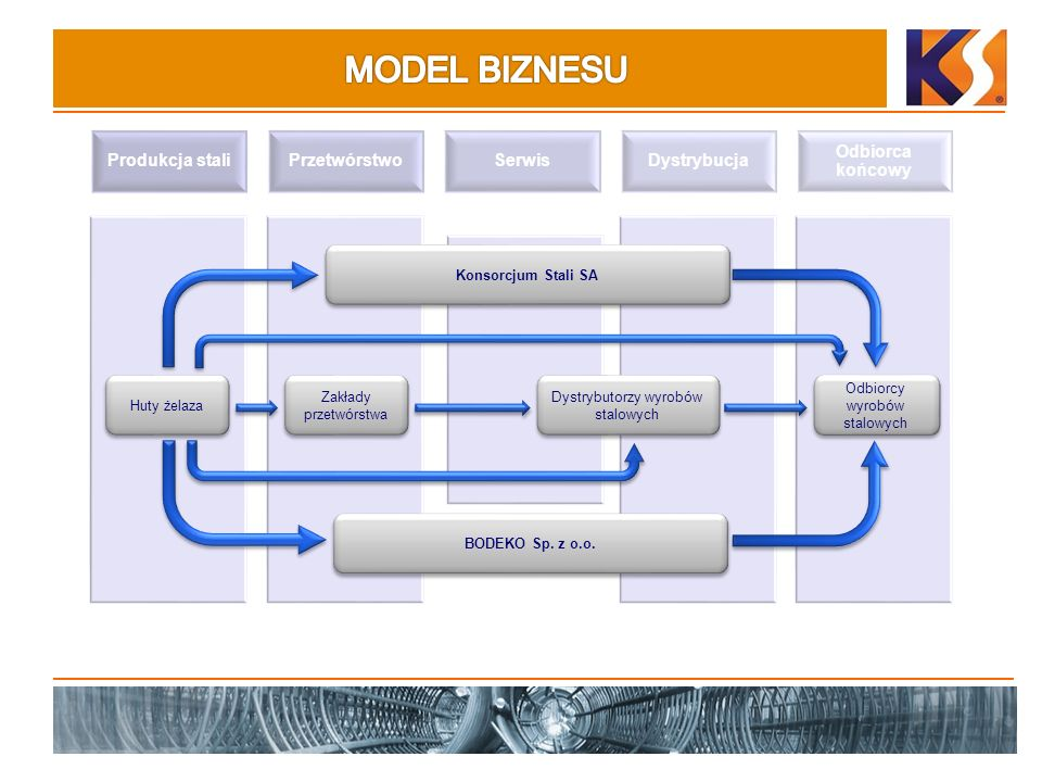 MODEL BIZNESU Produkcja stali Przetwórstwo Serwis Dystrybucja