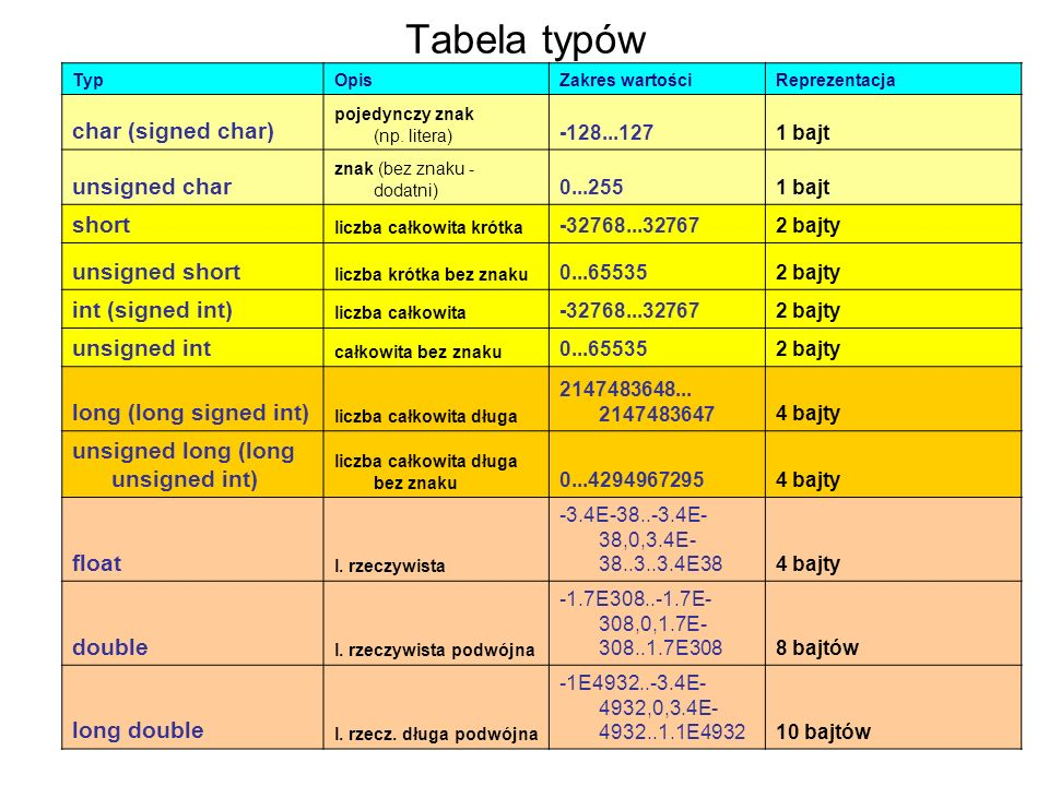 Tabela typów char (signed char) unsigned char short unsigned short