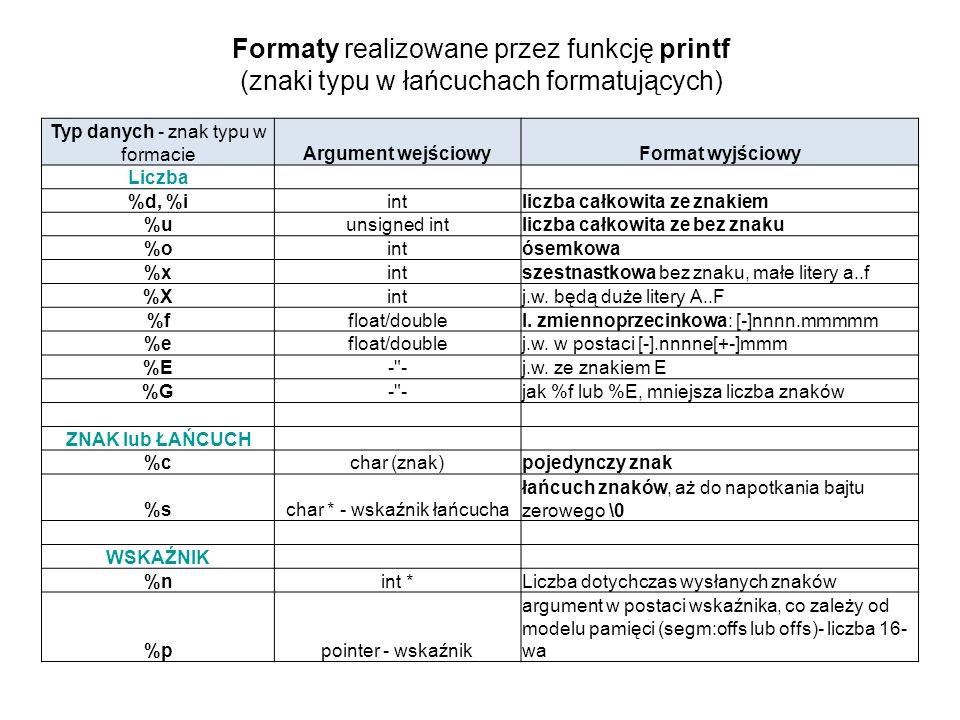 Formaty realizowane przez funkcję printf (znaki typu w łańcuchach formatujących)