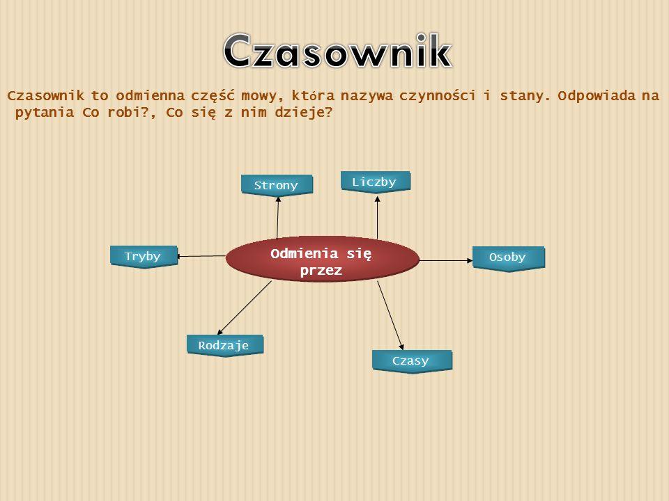 Czasownik Czasownik to odmienna część mowy, która nazywa czynności i stany. Odpowiada na. pytania Co robi , Co się z nim dzieje