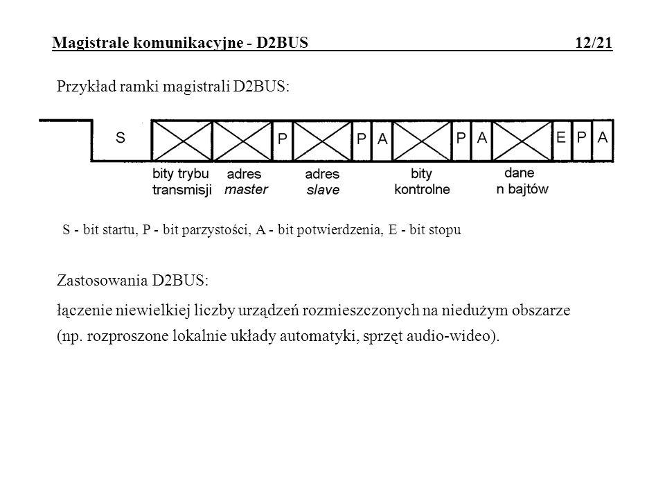 Magistrale komunikacyjne - D2BUS 12/21