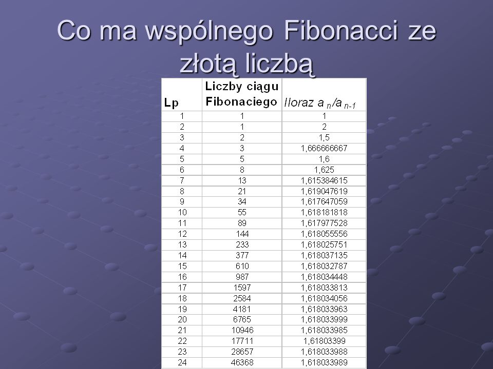 Co ma wspólnego Fibonacci ze złotą liczbą