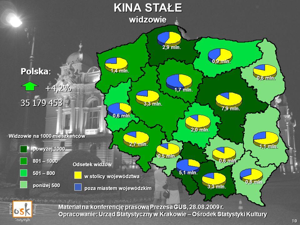 KINA STAŁE widzowie Polska: +4,2% 35 179 453