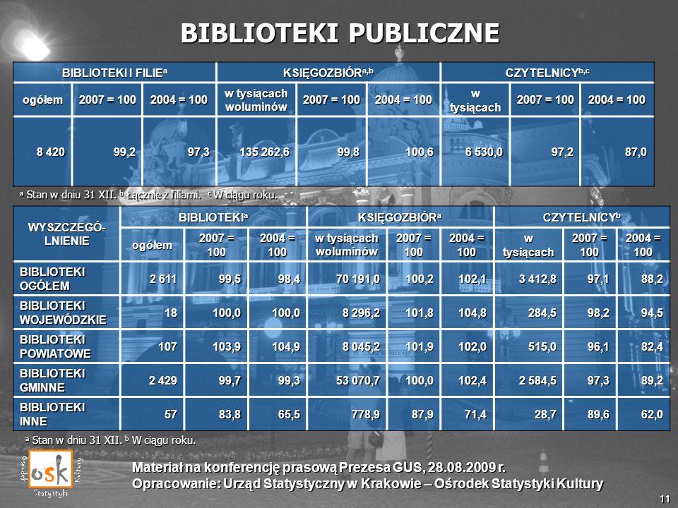 BIBLIOTEKI PUBLICZNE BIBLIOTEKI I FILIEa. KSIĘGOZBIÓRa,b. CZYTELNICYb,c. ogółem. 2007 = 100. 2004 = 100.