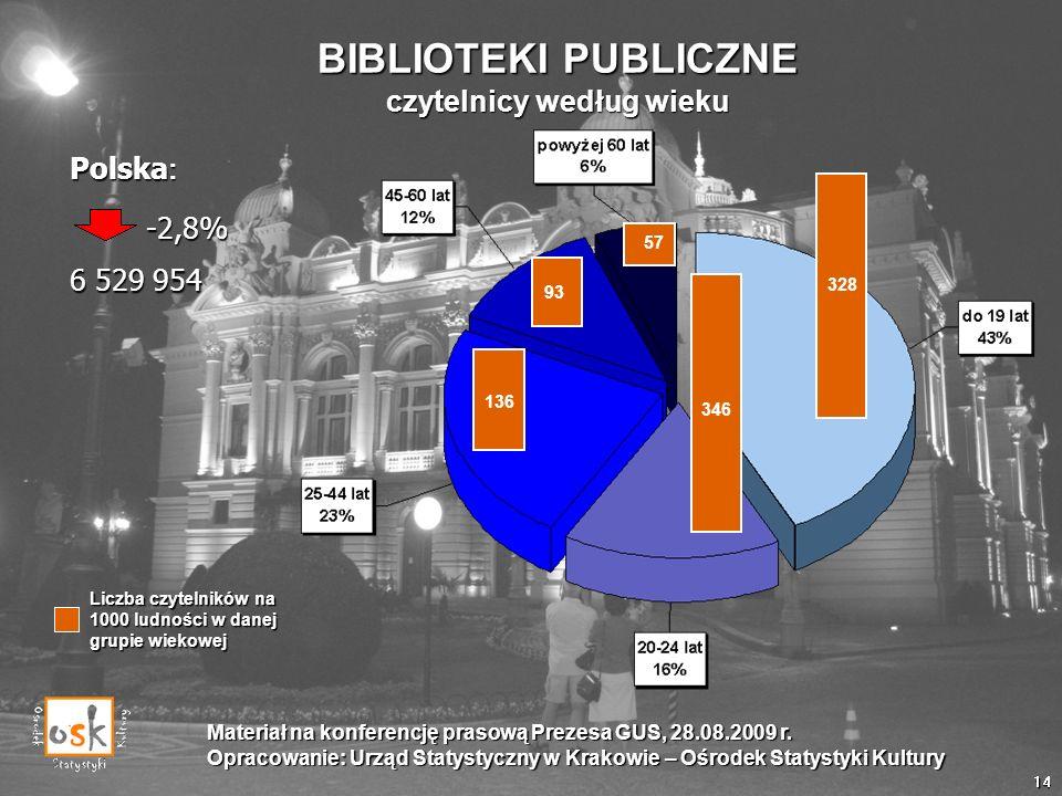 BIBLIOTEKI PUBLICZNE czytelnicy według wieku