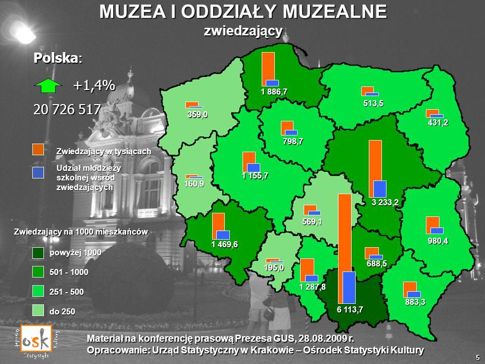 MUZEA I ODDZIAŁY MUZEALNE zwiedzający