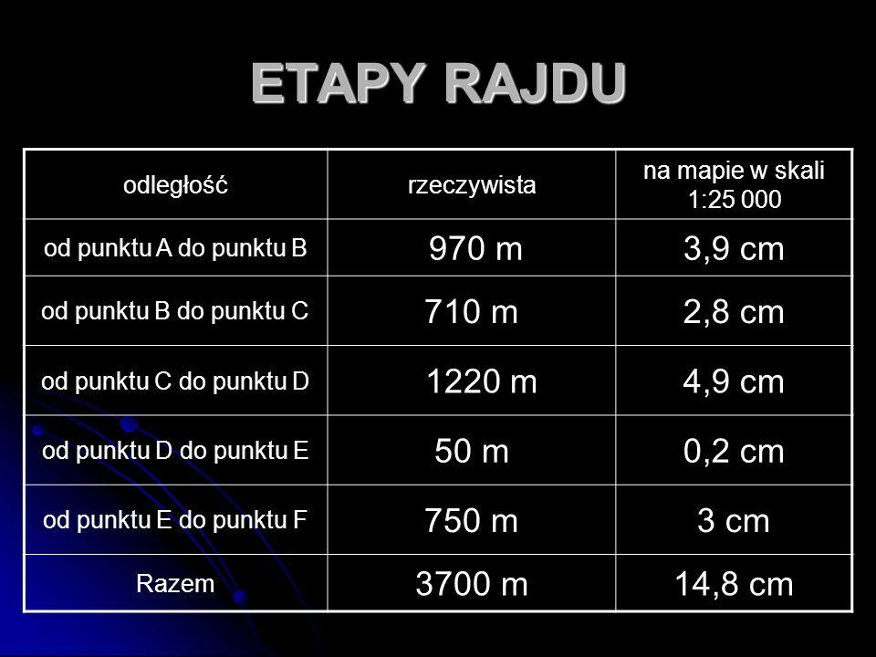 ETAPY RAJDU 970 m 3,9 cm 710 m 2,8 cm 1220 m 4,9 cm 50 m 0,2 cm 750 m