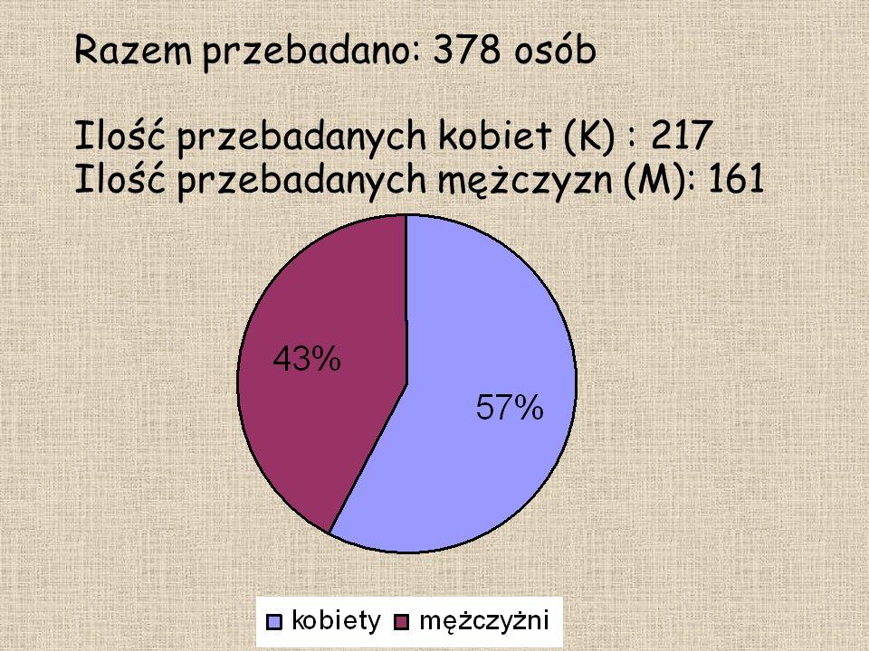 Razem przebadano: 378 osób