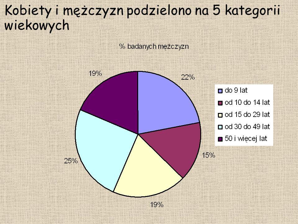 Kobiety i mężczyzn podzielono na 5 kategorii wiekowych