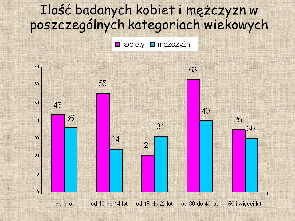 Ilość badanych kobiet i mężczyzn w poszczególnych kategoriach wiekowych