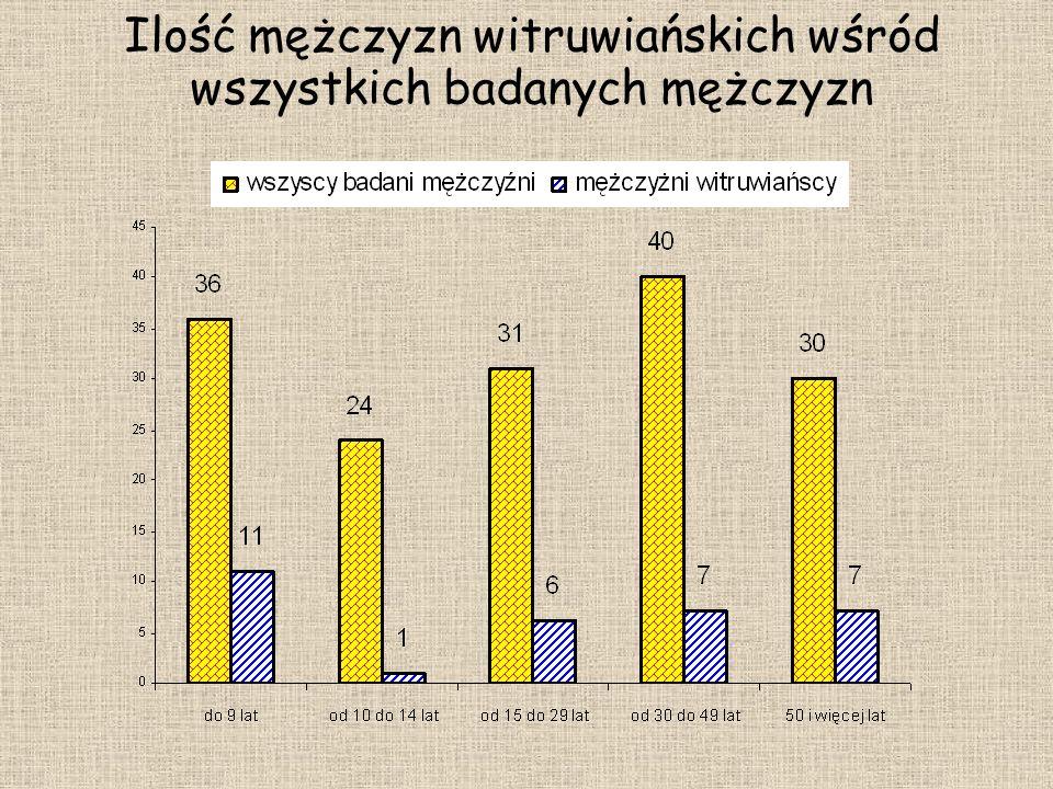 Ilość mężczyzn witruwiańskich wśród wszystkich badanych mężczyzn