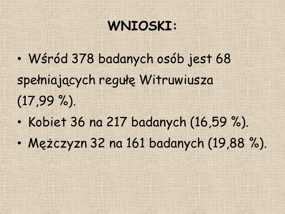 WNIOSKI: Wśród 378 badanych osób jest 68. spełniających regułę Witruwiusza. (17,99 %). Kobiet 36 na 217 badanych (16,59 %).