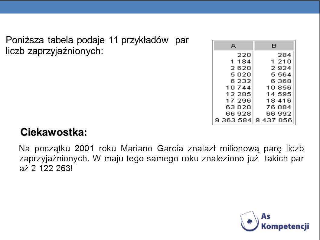 Poniższa tabela podaje 11 przykładów par liczb zaprzyjaźnionych: