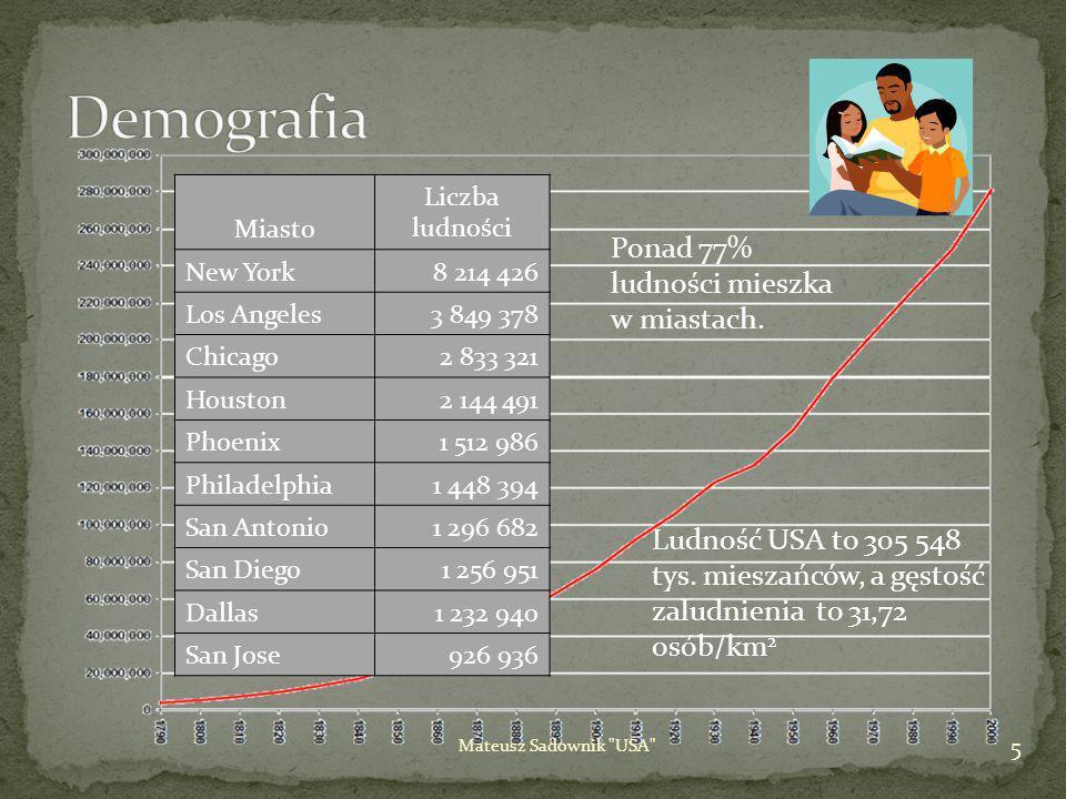 Demografia Ponad 77% ludności mieszka w miastach.