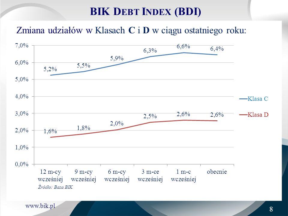 BIK Debt Index (BDI) Zmiana udziałów w Klasach C i D w ciągu ostatniego roku: Źródło: Baza BIK 8