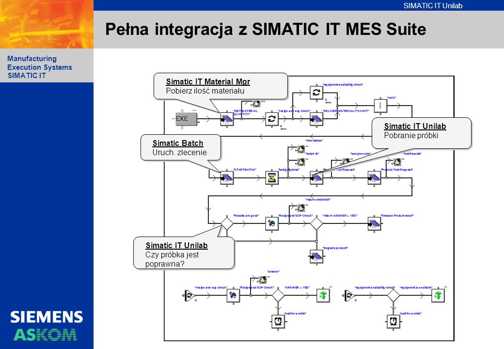 Pełna integracja z SIMATIC IT MES Suite