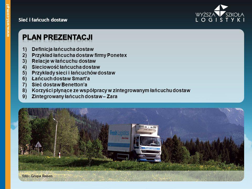 Plan prezentacji Sieć i łańcuch dostaw Definicja łańcucha dostaw