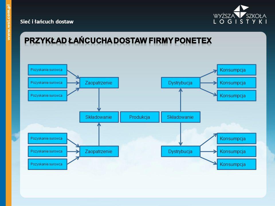 Przykład łańcucha dostaw firmy Ponetex