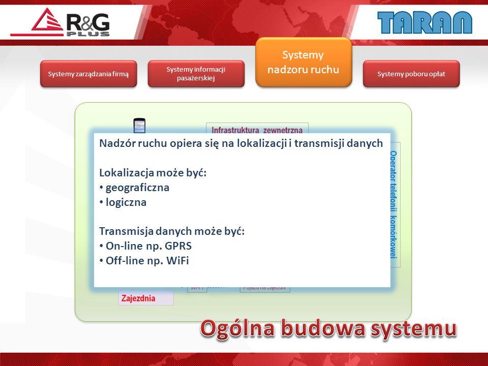 Ogólna budowa systemu Systemy nadzoru ruchu