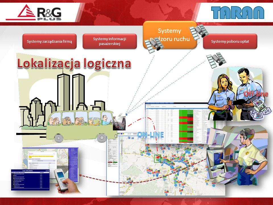 Lokalizacja logiczna Off-line On-line Systemy nadzoru ruchu