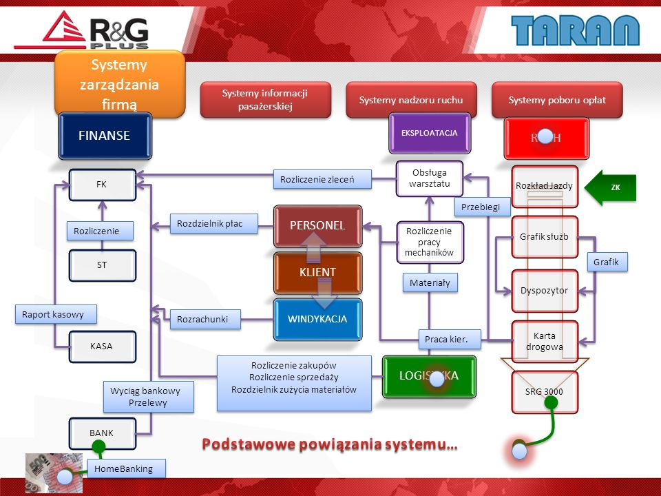 Systemy zarządzania firmą