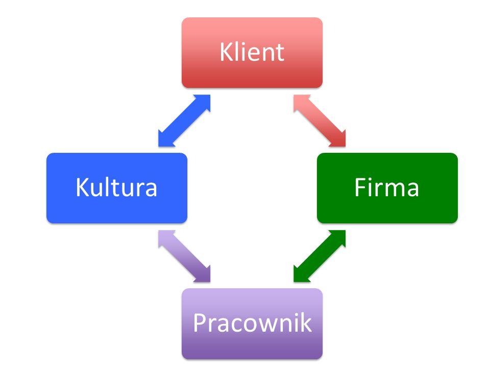 Klient Firma Pracownik Kultura