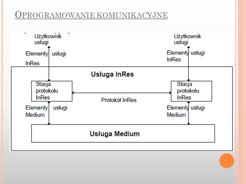 Oprogramowanie komunikacyjne