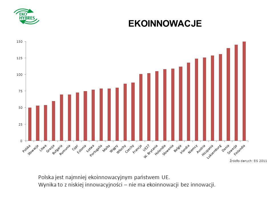 EKOINNOWACJE Polska jest najmniej ekoinnowacyjnym państwem UE.