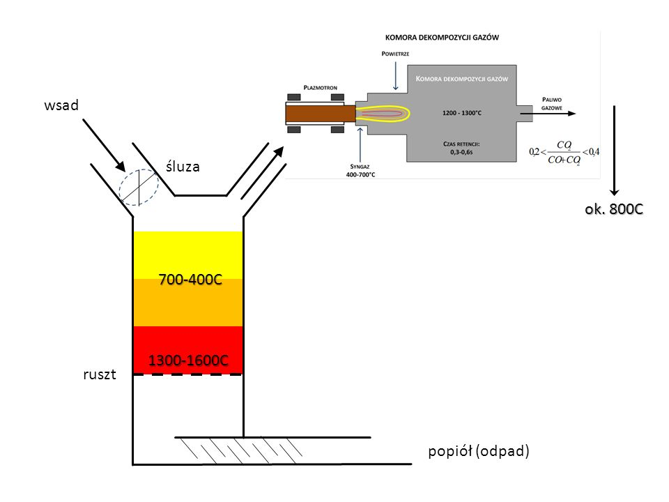 popiół (odpad) ruszt 1300-1600C 700-400C śluza ok. 800C wsad