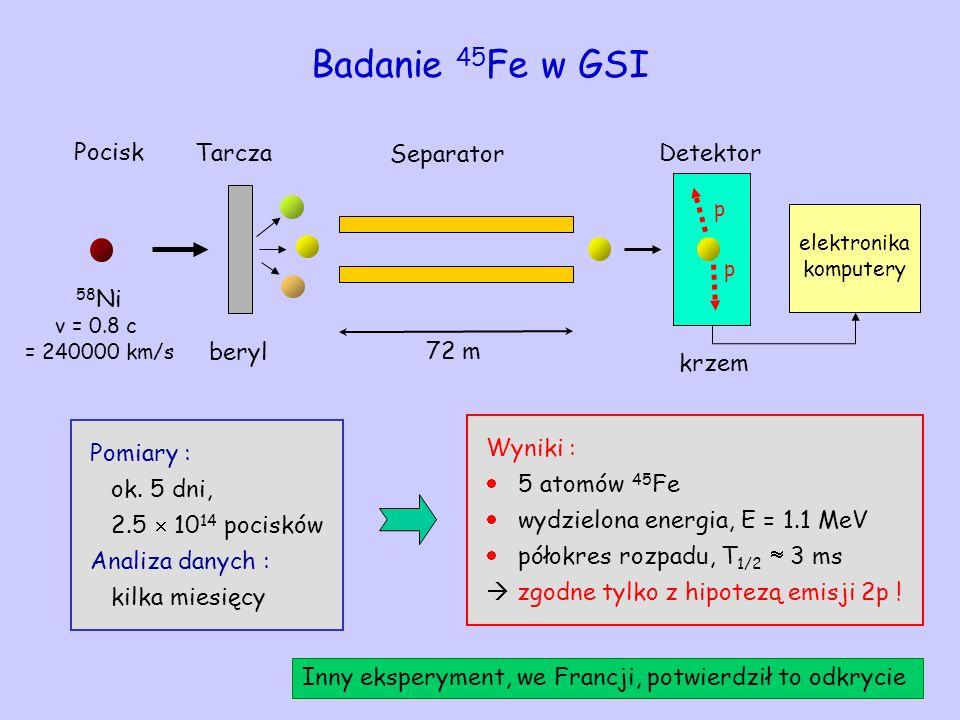 Badanie 45Fe w GSI Pocisk Tarcza Separator Detektor